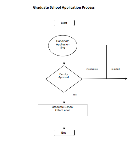 GS Application Process